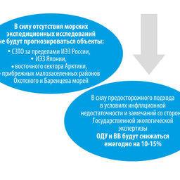 Снижение рекомендуемых объемов вылова из-за недофинансирования науки в 2013 г.