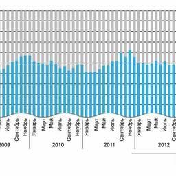 Рисунок 3. Доля стоимости сырья в стоимости филе 2-й заморозки производства КНР 2009-2013 гг.
