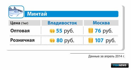 Средняя оптовая и розничная цена на минтай б/г в апреле 2014 г. во Владивостоке и Москве