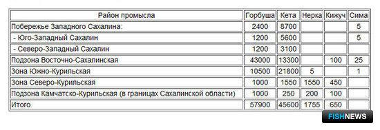 Рекомендованный вылов тихоокеанских лососей в Сахалинской области в 2016 г.