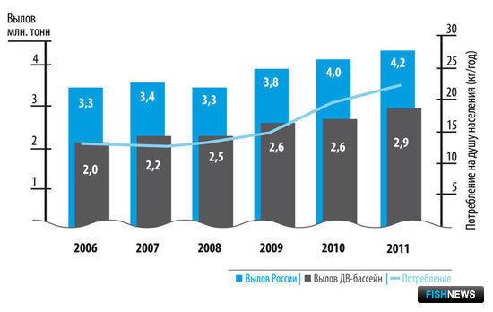 Динамика российского вылова и потребления рыбопродукции на душу населения в 2006-2011 гг.