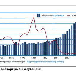 Модернизация российской рыболовной промышленности до 2020 года