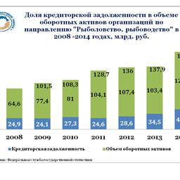 График 7. Доля кредиторской задолженности в объеме оборотных активов организаций по направлению деятельности «Рыболовство, рыбоводство» в 2008 – 2014 гг., млрд. рублей.