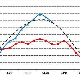 Рисунок 2. Изменение общей ледовитости всего Охотского моря в течение зимних сезонов 2014–2015 и 2015–2016 и в среднем за период с 1972 по 2014 гг.