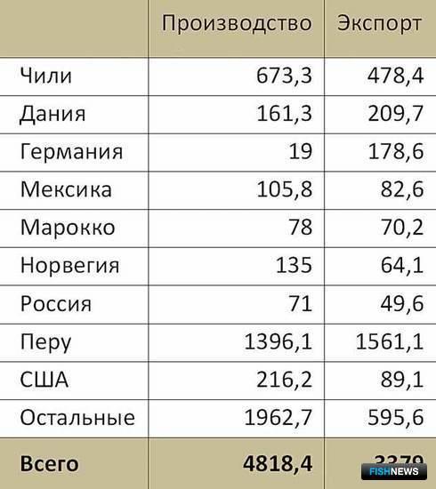 Табл. 2. Доля экспорта и внутреннего потребления в странах – крупнейших экспортерах рыбной муки (2008), тыс. тонн