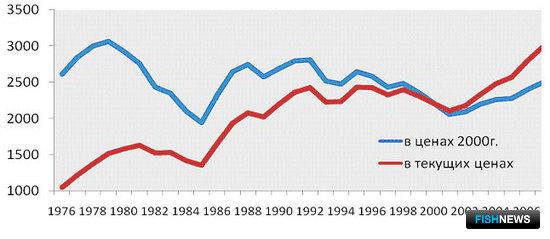 График 1 – Динамика мировых цен на ВБР, долл./тонна