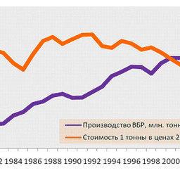 График 2 – Взаимосвязь цены и объемов производства ВБР