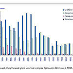 Рис. 1 Общий допустимый улов минтая в морях Дальнего Востока в 1990-2011 гг.