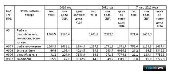 Рисунок 1. Выводы Михаила Терского о достаточно стабильной ситуации с российским экспортом рыбной продукции за последние годы подтверждаются данными Росстата, основанными на таможенной статистике