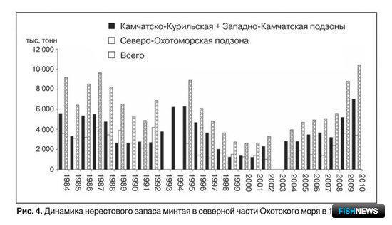 Рис. 4. Динамика нерестового запаса минтая в северной части Охотского моря в 1984-2010 гг.