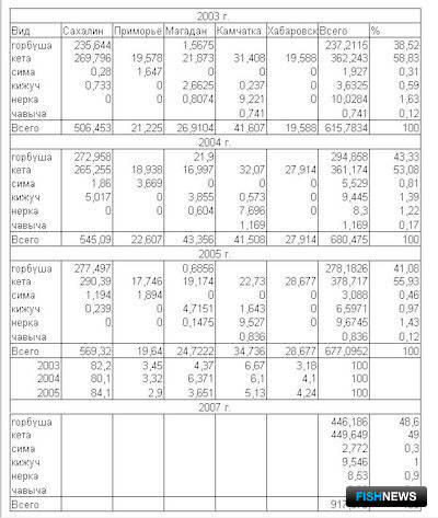 Видовой состав выпуска и вклада регионов в выпуск молоди тихоокеанских лососей (млн. экз.) По данным Всероссийского НИИ рыбхоно хозяйства и океанографии г. Москва