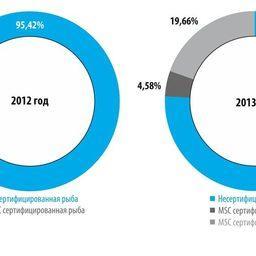 Рисунок 1. Доля сертифицированной рыбы в российском вылове 2012-2013 гг.