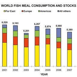 Рис. 8. Оценка мирового потребления рыбной муки, тыс. тонн