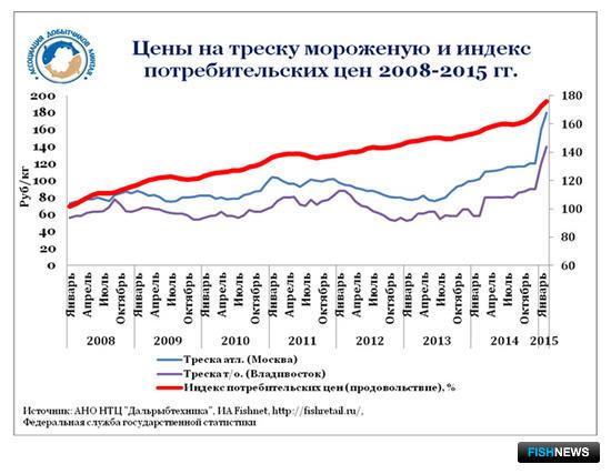 График 3. Цены на треску мороженую и индекс потребительских цен 2008-2015 гг.