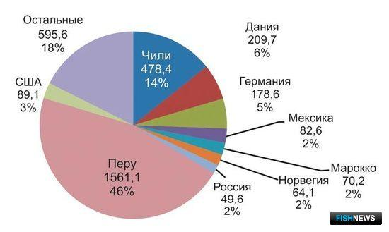 Рис. 4. Основные поставщики рыбной муки на мировой рынок (2008)