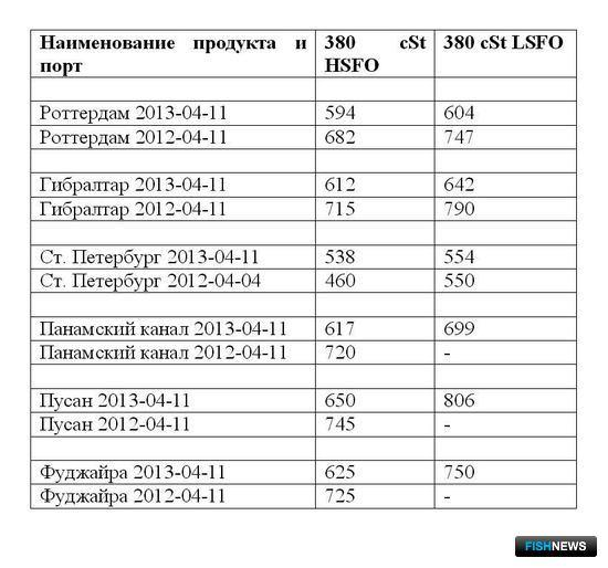 Сравнительная таблица по ценам на топливо по ведущим портам мира. Все цены указаны в USD/MТ.