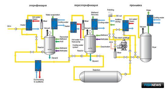 Производственный поток на Alfa Laval Ageratec