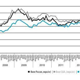 Рисунок 4. Динамика цены на филе минтая в Европе (евро/кг)