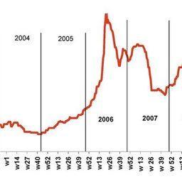 Рис. 6. Динамика цены на рыбную муки в 2003-2009 гг., долл./тн.