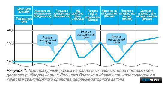 Рисунок 3. Температурный режим на различных звеньях цепи поставки при доставке рыбопродукции с Дальнего Востока в Москву при использовании в качестве транспортного средства рефрижераторного вагона