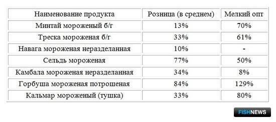 Относительный прирост стоимости морепродуктов (%) за период с 2013 по 2016 гг.