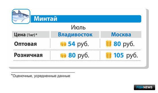 Средняя оптовая и розничная цена на минтай б/г в июле 2014 г. во Владивостоке и Москве