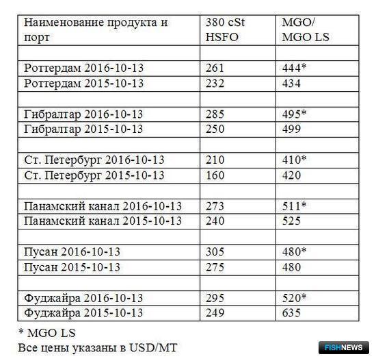 Сравнительная таблица по ценам на топливо по ведущим портам мира. Все цены указаны в USD/MТ