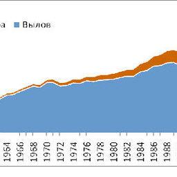График 6 – Мировой производство ВБР, млн. тонн