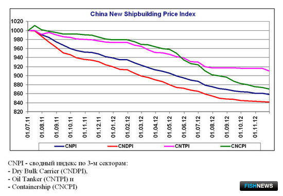 China New Shipbuilding Price Index