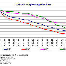 China New Shipbuilding Price Index