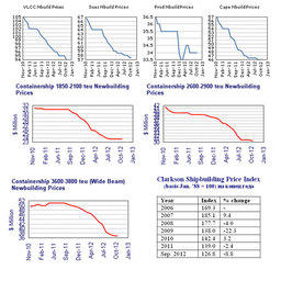Уровень судостроительных цен на октябрь 2012 г. по данным Clarkson