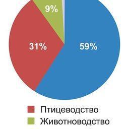 Рис. 9. Потребление рыбной муки по секторам (2008)