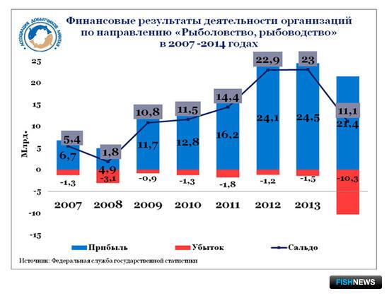 График 5. Финансовые результаты организаций по направлению деятельности «Рыболовство, рыбоводство» в 2007 – 2014 гг.