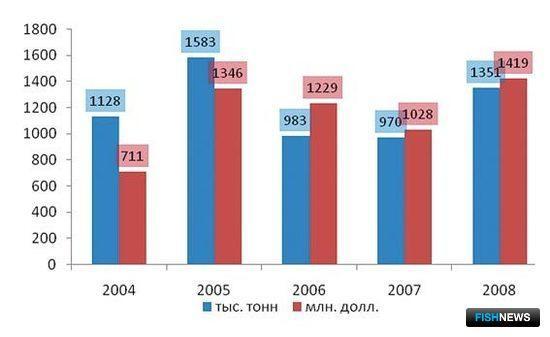 Рис. 13. Динамика импорта рыбной муки в КНР