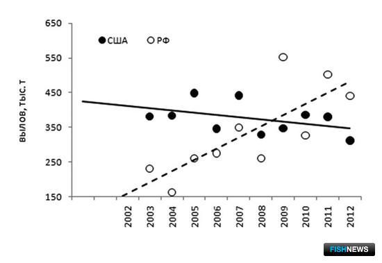 Рис. 1. Динамика российского и американского вылова тихоокеанских лососей