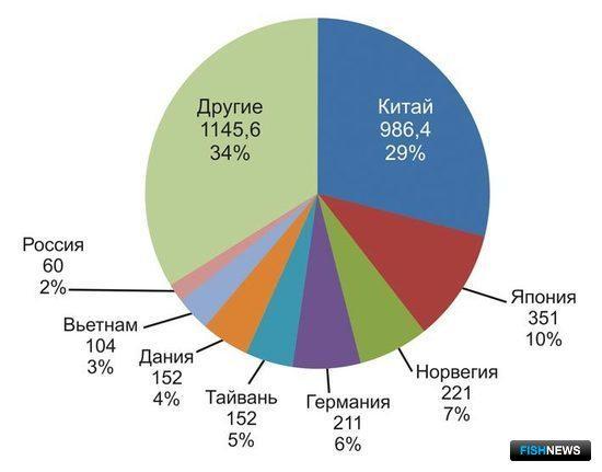 Рис. 11. Основные рынки сбыта рыбной муки по импорту, тыс. тонн (2007)