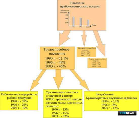 Рис. 1. Динамика численности и структуры населения и его трудовой деятельности в типичном прибрежном поселении в 1990-2003 гг.