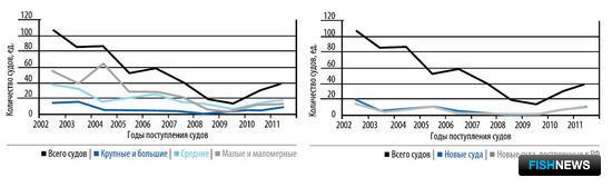 Рисунок 2 – Диаграммы динамики пополнения рыбопромыслового флота России добывающими судами за 2002–2011 гг.