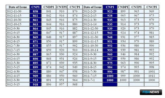 Индексы цен на китайском судостроительном рынке по информации, подготовленной China New Shipbuilding Price Index Co., Ltd. совместно с компанией SLOMA & CO, Shanghai International Shipping Institute, Shanghai Maritime University и China Maritime Arbitrati