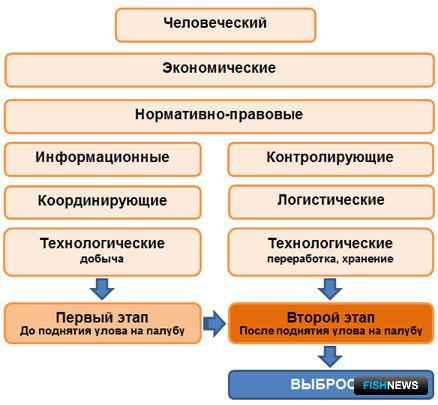 Рисунок 2. Группы факторов, способствующих выбросам
