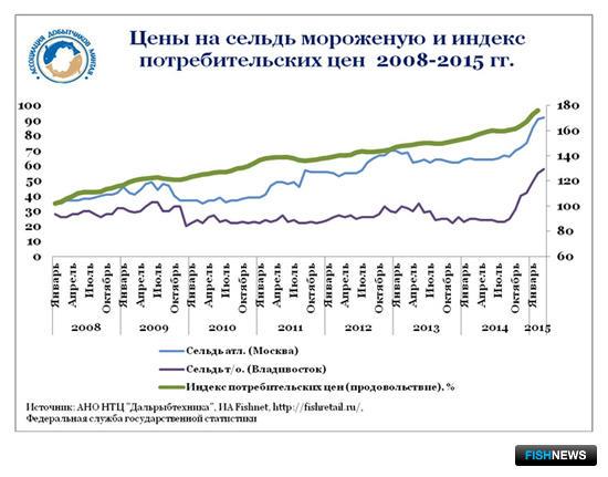 График 2. Цены на сельдь мороженую и индекс потребительских цен 2008-2015 гг.