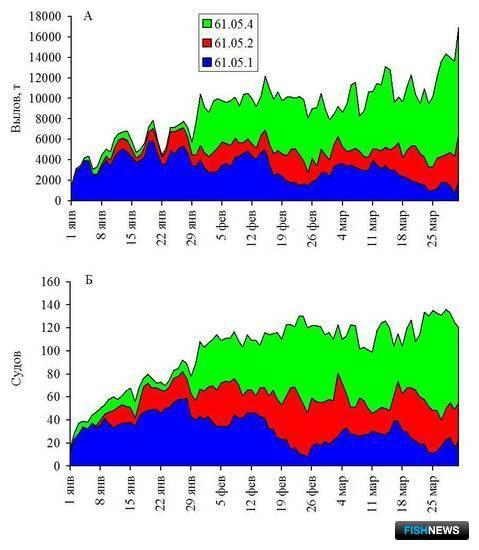 Рисунок 4. Динамика суточного вылова (А) и количества судов (Б) в северной части Охотского моря в январе-марте 2016 г.