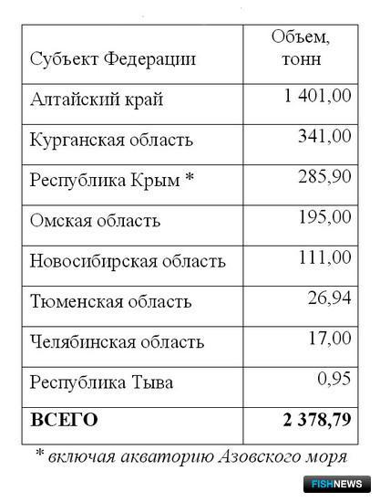 Таблица 1. Рекомендованные объемы добычи (вылова) цист артемии в 2017 г.