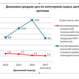 График 3
